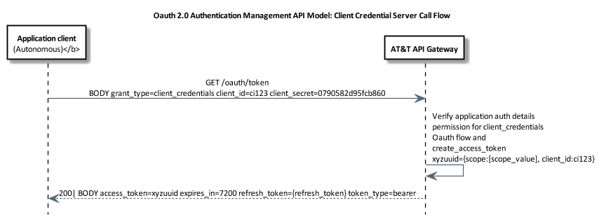 authentication management API model