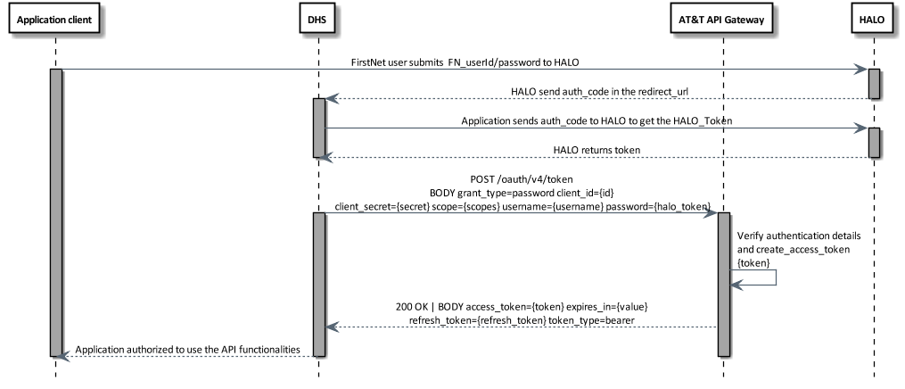OAuth password grant flow diagram