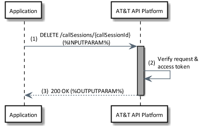 delete call session flow diagram